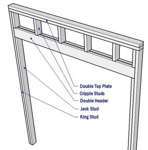doorway framing diagram